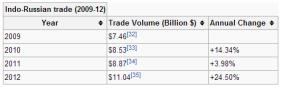 Indo-Russian Trade 2009-12